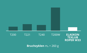 Schmietex GmbH: Beschichtungen: Gewicht