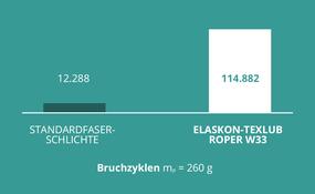 Schmietex GmbH: Beschichtungen: Biegsamkeit