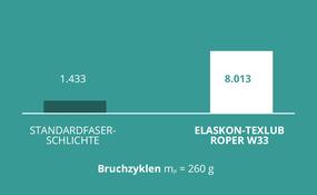 Schmietex GmbH: Beschichtungen: Langlebigkeit